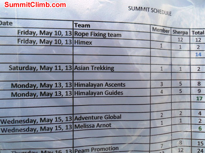 Compressed chart of summit attempts. Photo by Pasang Sherpa